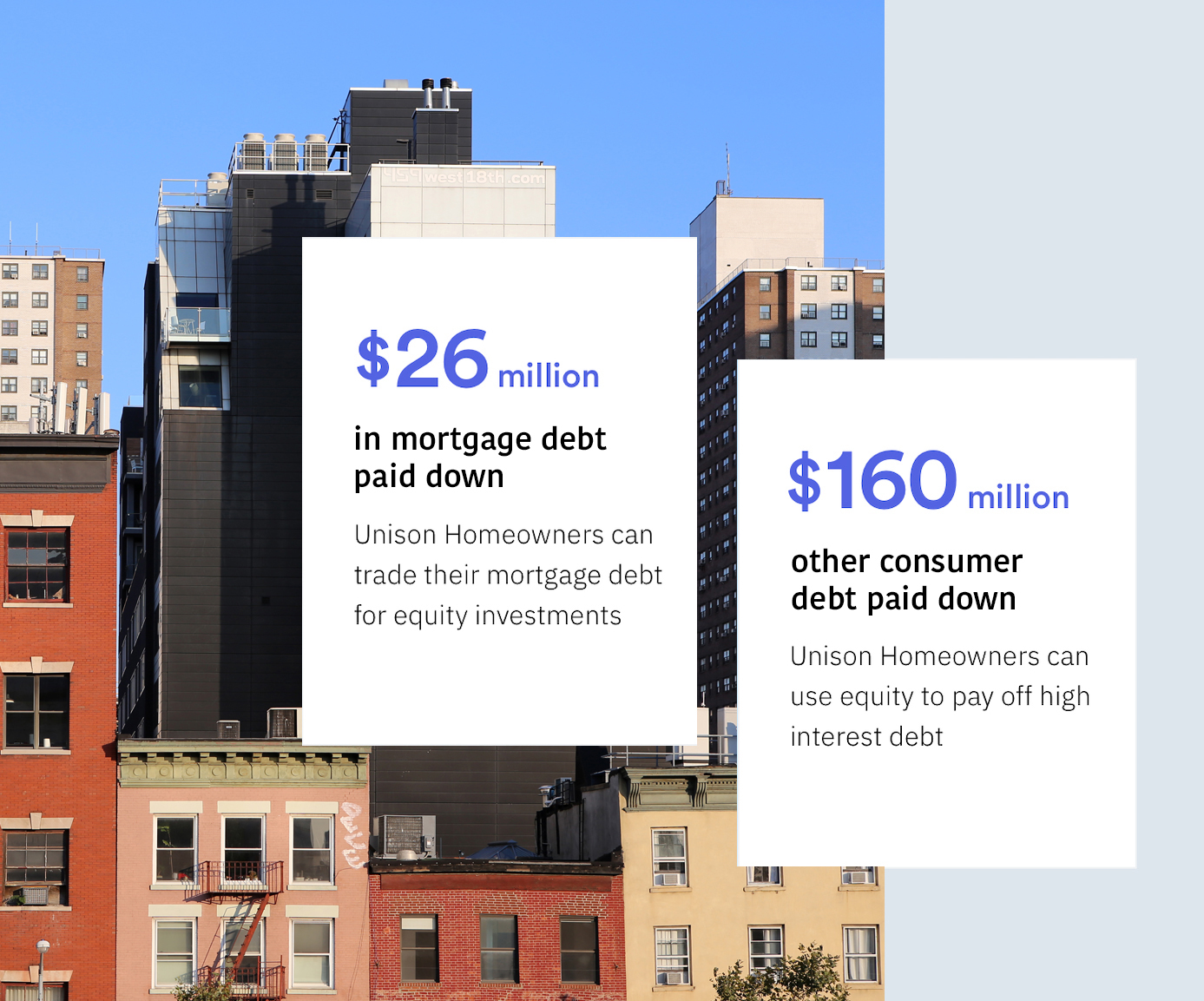 Unison Homeowners can trade their mortgage debt for equity investments and use equity to pay off high interest debt.